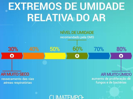 Ar seco predomina no interior do Brasil