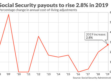 Social Security beneficiaries to get biggest bump in seven years