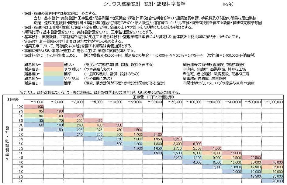 設計料率表R3.JPG