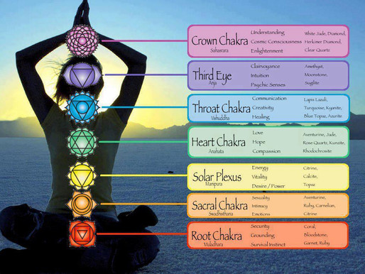 About the Chakras