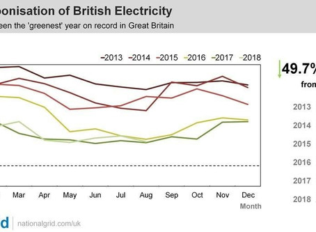 Carbon emissions from GB electric drop by 50% in 5 years - according to National Grid figures