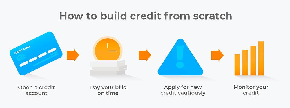 Credit repair companies Michigan - Elite Credit Solutions, LLC