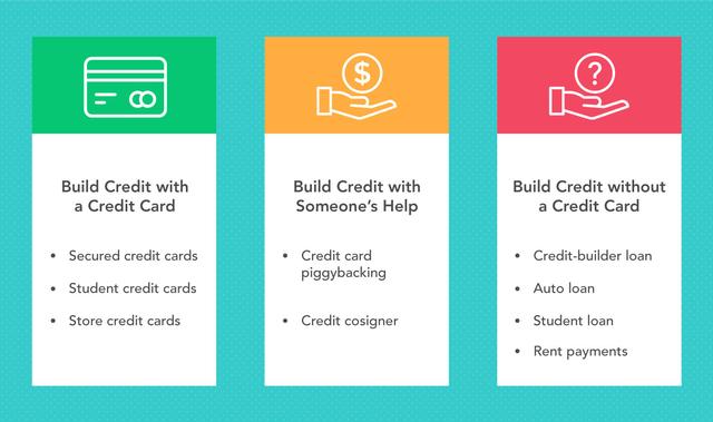 https://blog.mint.com/wp-content/uploads/2018/07/Credit-Building-Options.png?w=640