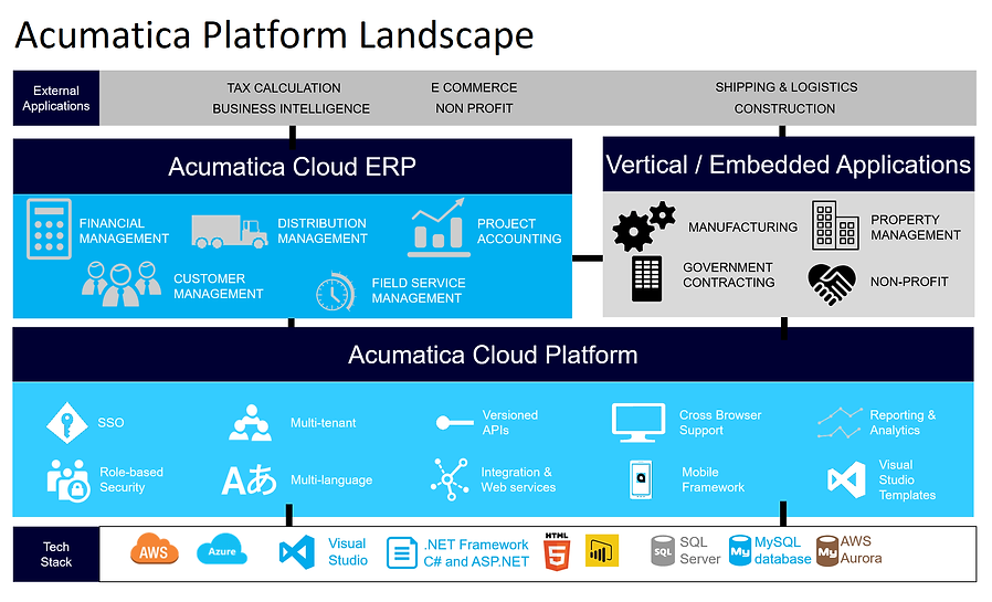 xRP-Acumatica-Platform-Landscape.png