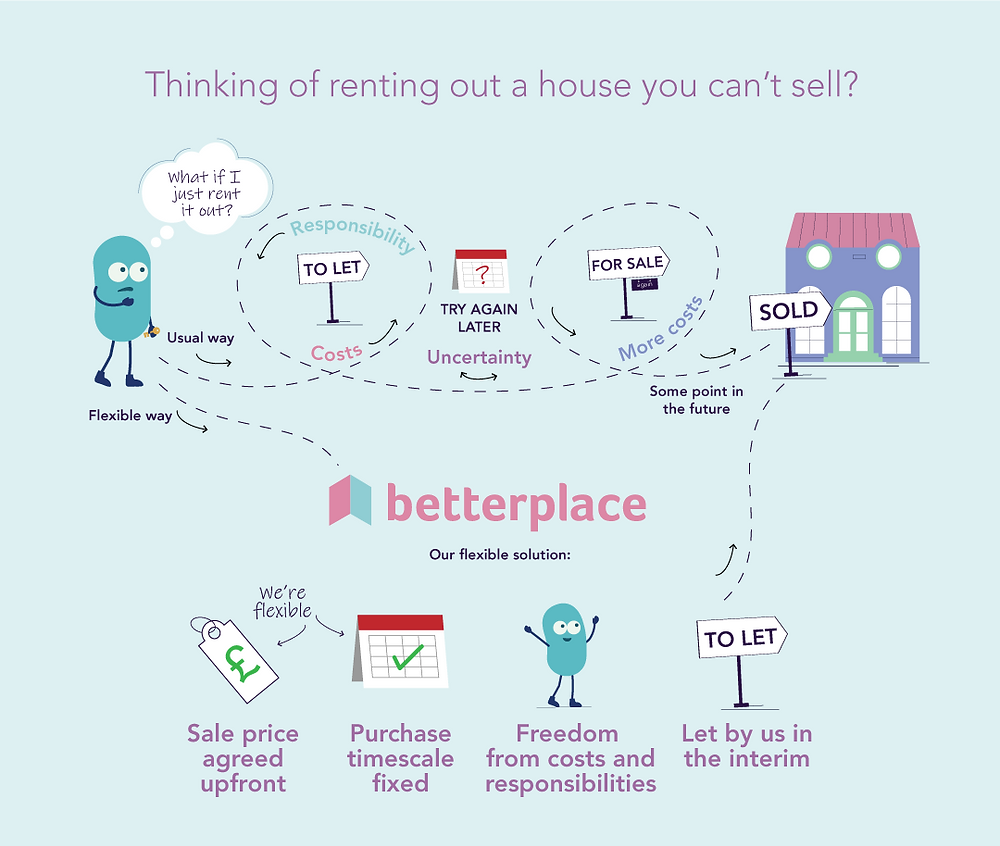 Betterplace - Thinking of renting our a house you can't sell? Here's our flexible solution infographic