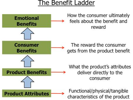 Emotions vs. Emotional Benefits - Part II