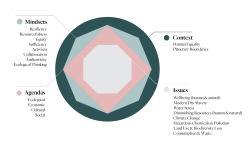 a graphic illustration of the our education framework