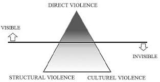 A visual illustration of violence with direct violence at the top and visible and invisible violence at the sides and structural and cultural violence at the bottom.