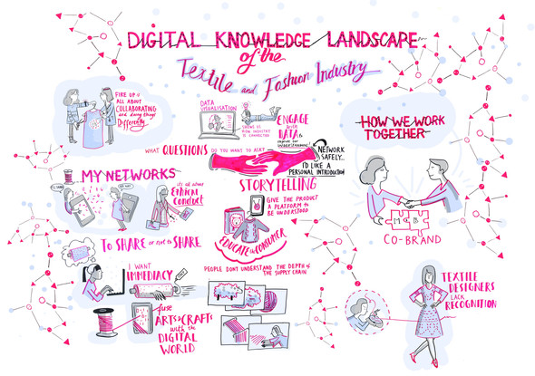 Knowledge Landscape of Networks in Fashi