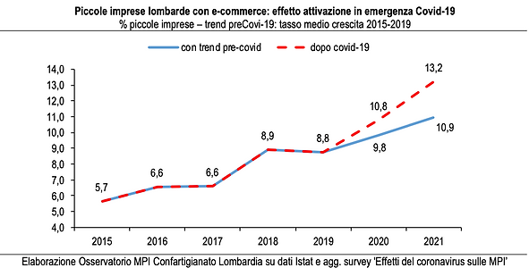 grafico piccole imprese.png