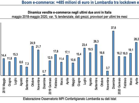 E-COMMERCE - +485 milioni di euro in Lombardia tra lockdown e ripartenza. Il 53,1% MPI lombarde in e