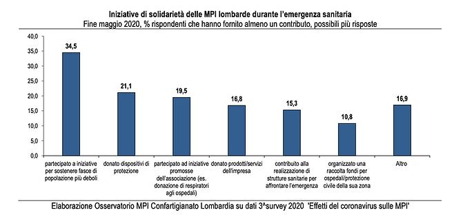 Nota_'In_emergenza_Covid-19_il_33%_di_MP