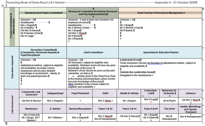 Gov Committee Structure for Website 29.0