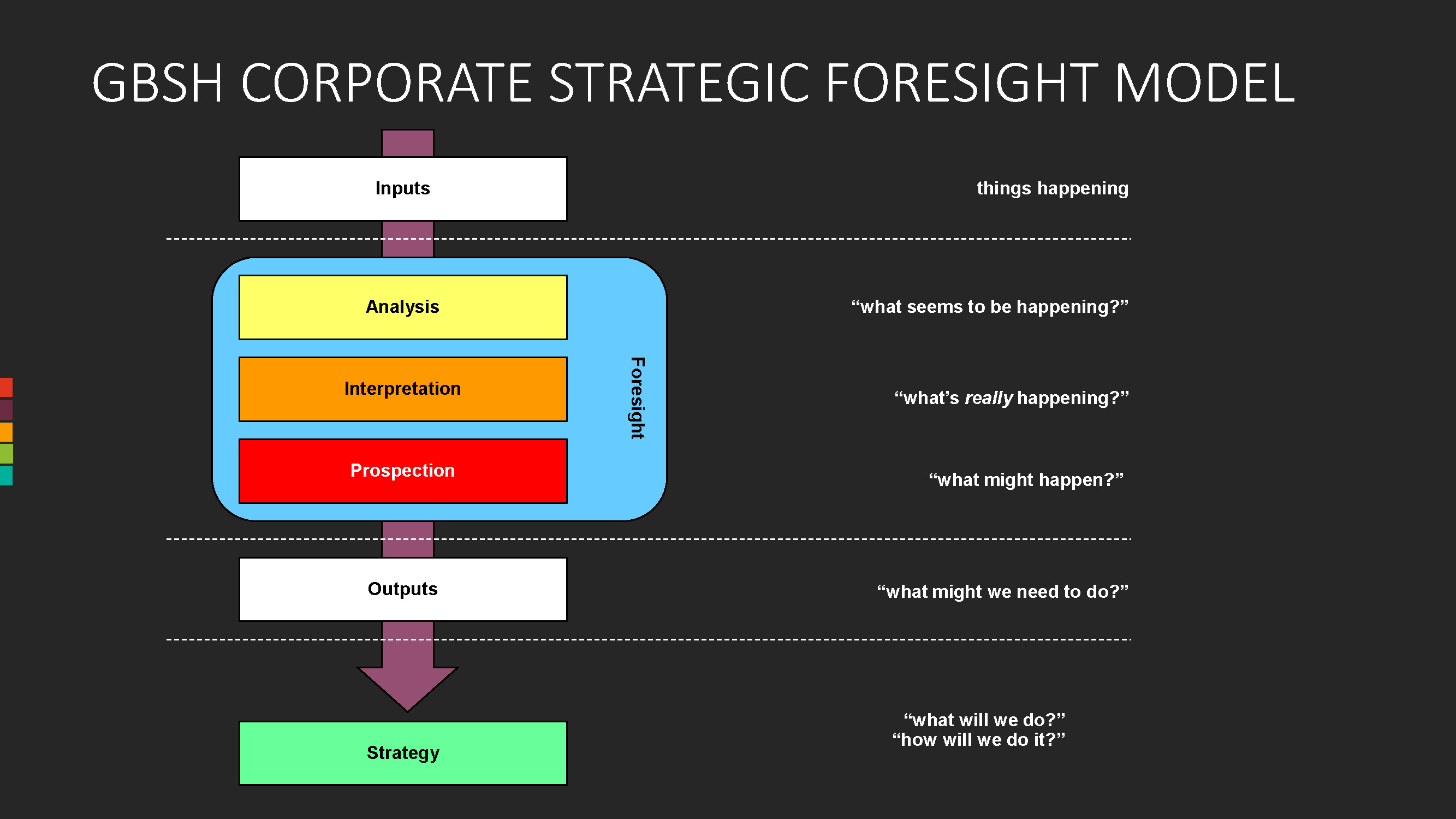 GBSH Consult Group Strategic Foresight M