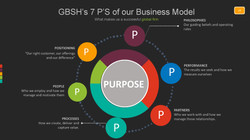 GBSH Consult Group 7 P's of our Business