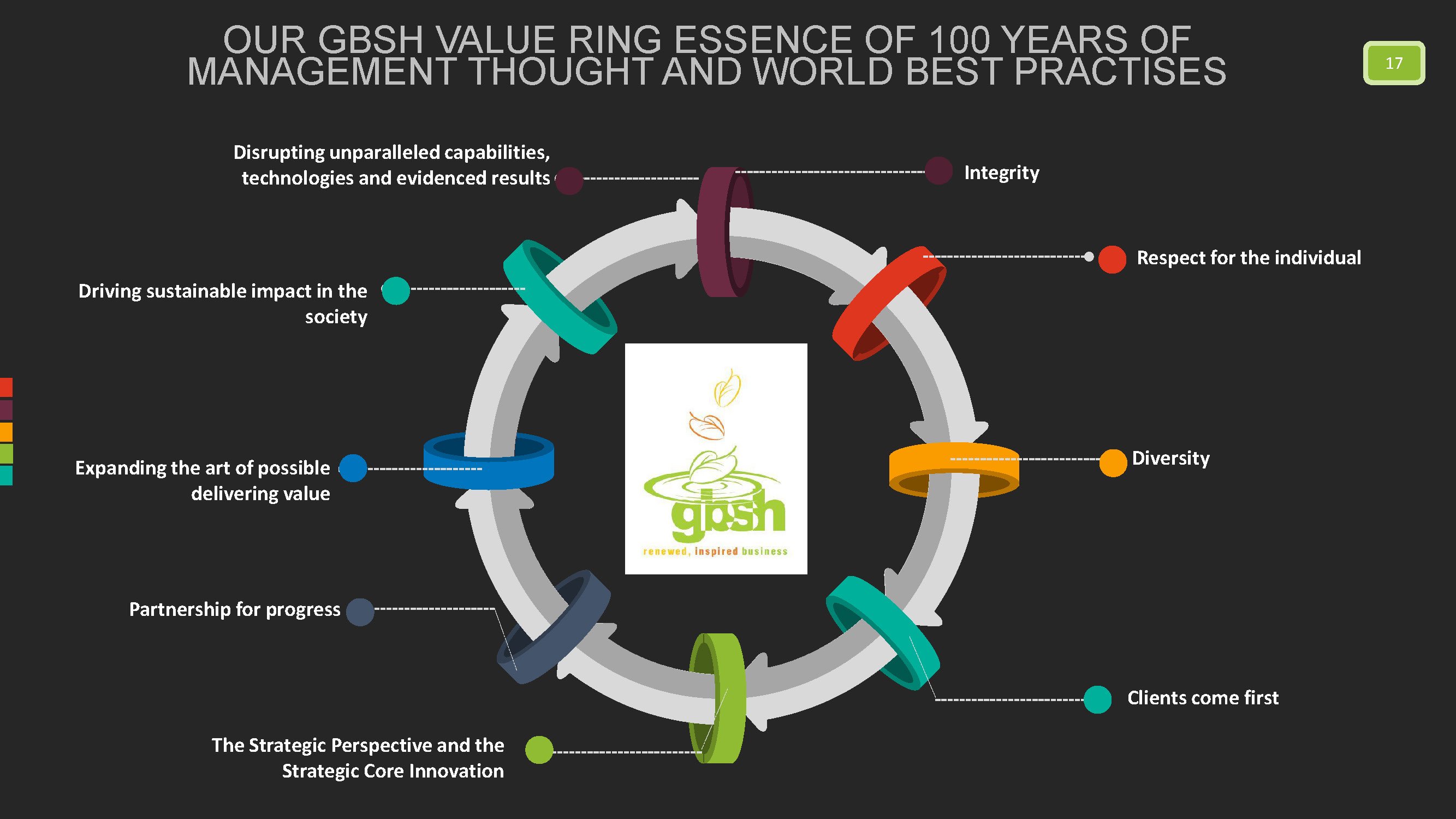 GBSH Consult Group Value Essence Ring