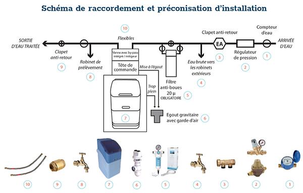 schéma_installation_aquabio.png