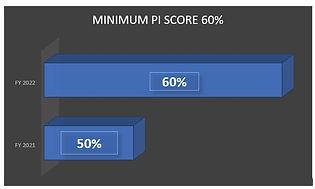 Minimum PI Score 2022.jpg
