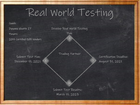 Real World Testing Game Plan           For Health IT Vendors