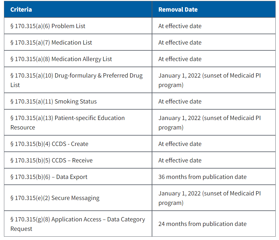 ONC removed Criteria