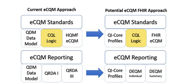CQM FHIR diagram.png