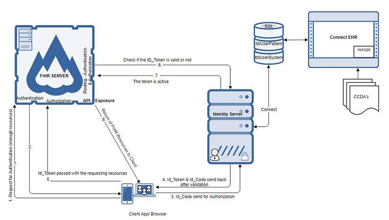 FHIR diagram image.jpg