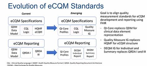 Evolution of eCQM standards.png