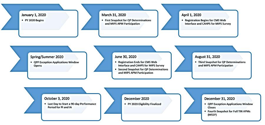 QPP timeline.png