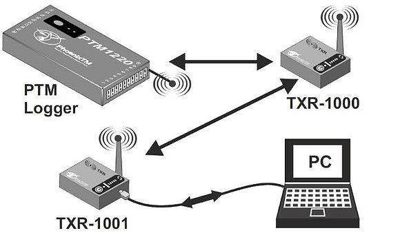 PhoenixTM 20Ch Classic RF Finishing System