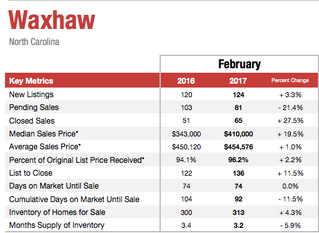 Sales, prices rise in Union Co., CMLS area in Feb.