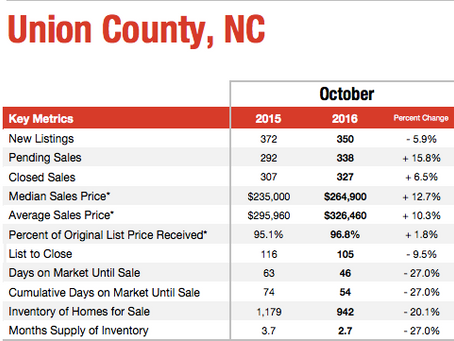 Inventory slump continues, prices rise in Oct.