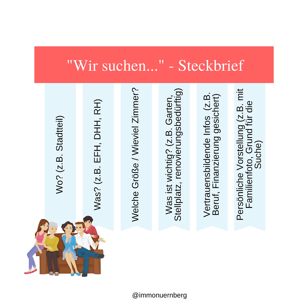 Immobiliensuche - Steckbrief