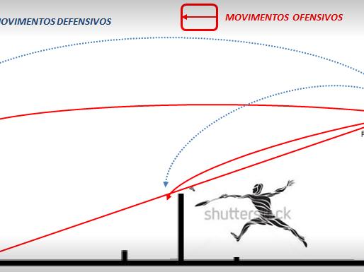 Movimentos ofensivos e defensivos
