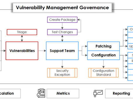 "The ""NGS Approach"" to Vulnerability Management"