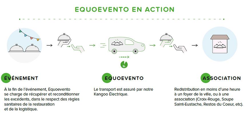 Equoevento en action : une logistique simple pour des événements anti-gaspillage