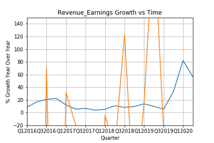 Revenue_Earnings Growth vs Time.png