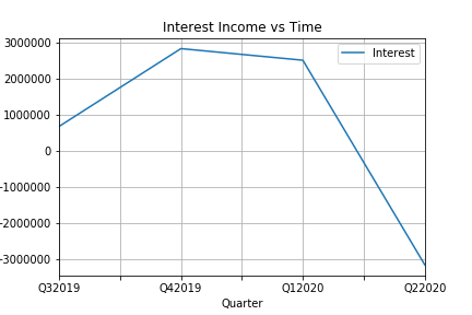 Interest vs Time.png