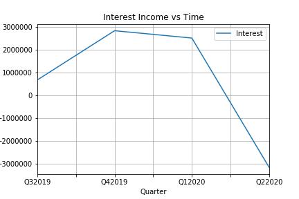 Interest vs Time.png