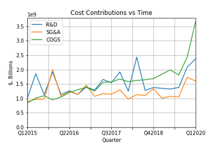 Cost Contributions vs Time.png