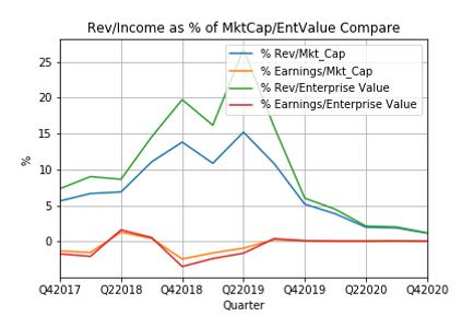 Rev_Income vs MktCap_EntValue Compare.pn