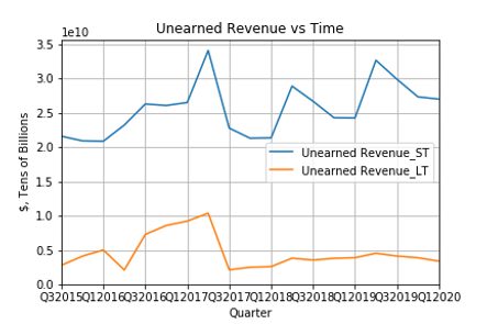 Unearned Revenue vs Time.png