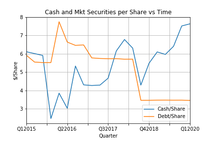 Cash and Mkt Securities per Share vs Tim