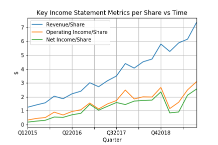 Key Income Statement Metrics per Share v