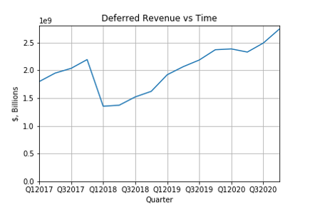Deferred Commission_Revenue vs Time.png