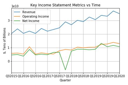 Key Income Statement Metrics vs Time.png