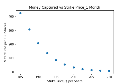 Money Captured vs Strike Price_1 Month.p