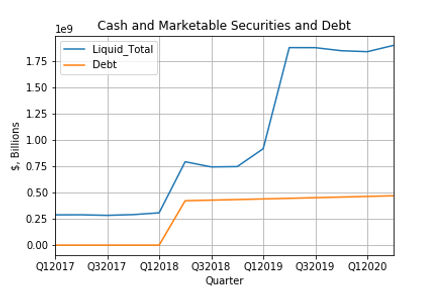 Cash and Marketable Securities and Debt.