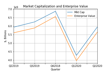 Mkt Cap Enterprise Value.png