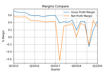 Margins Compare.png