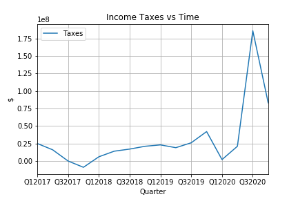 IncomeTaxes.png